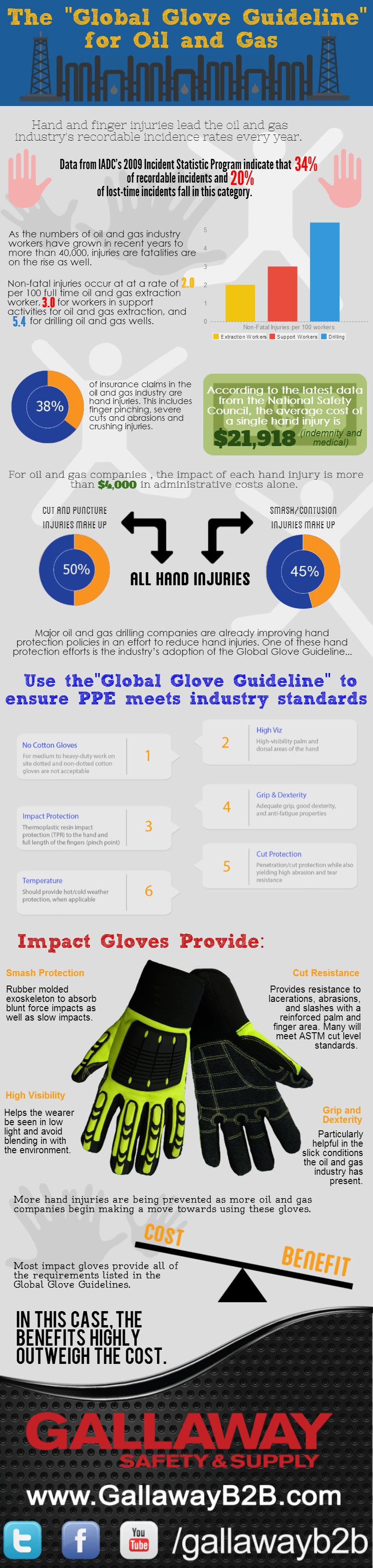 Hand Protection for the Oil and Gas Industry