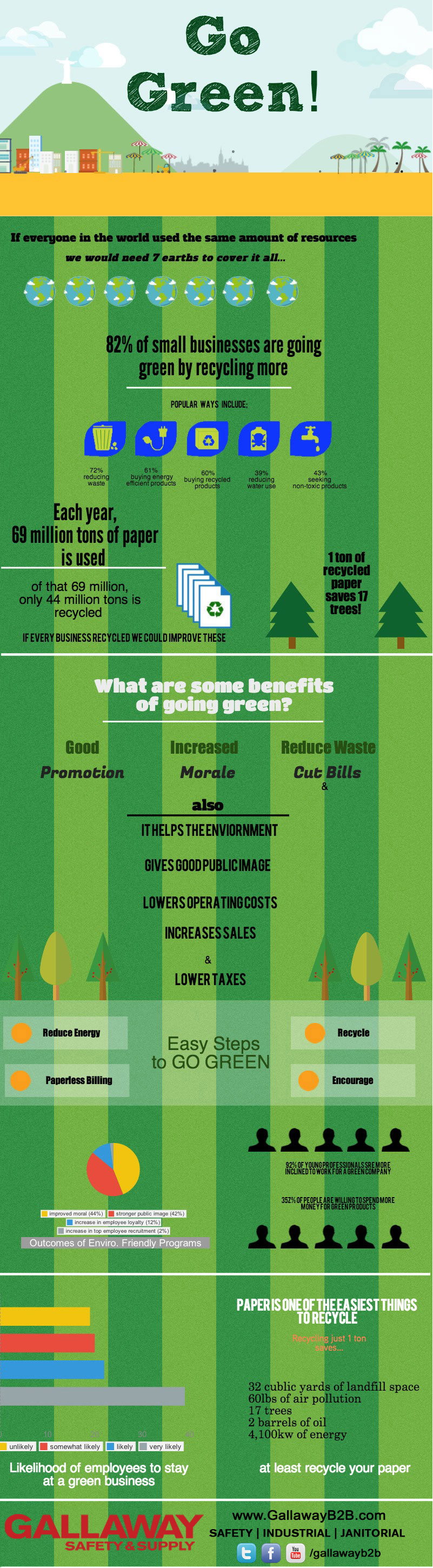 Businesses are Going Green
