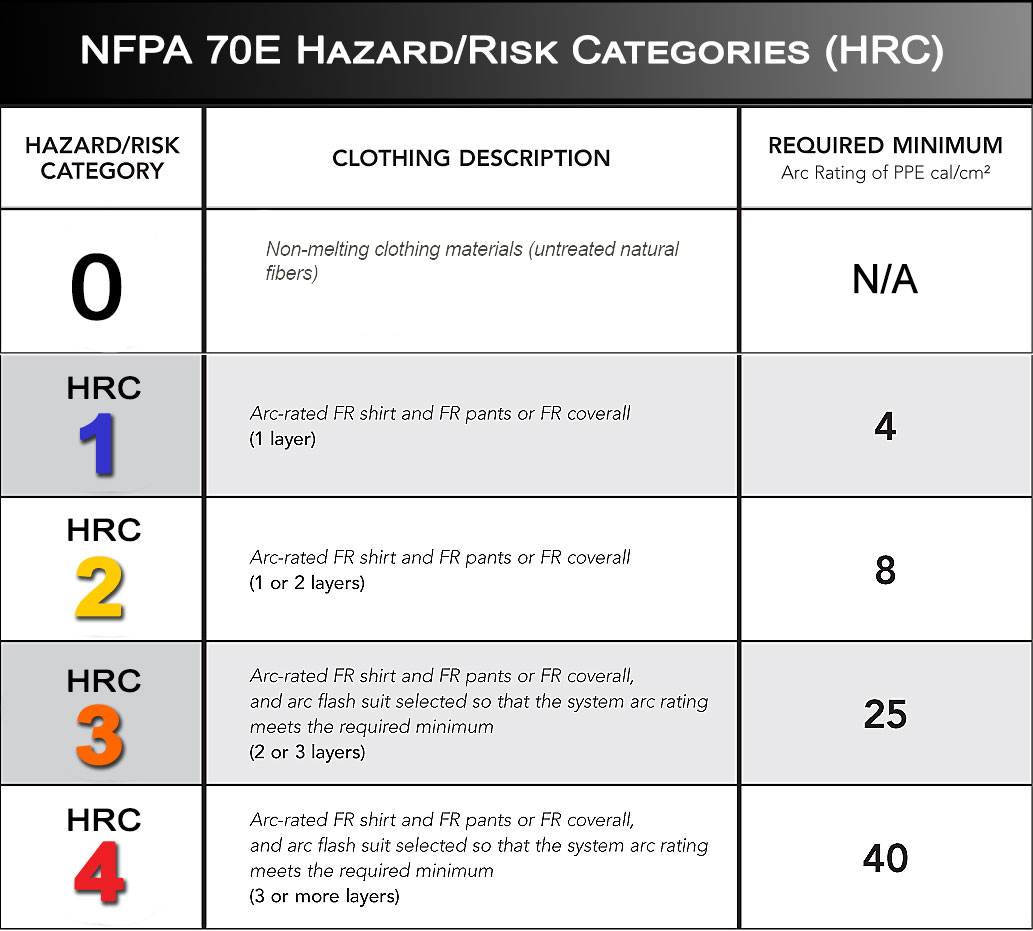 HRC Categories for Protective Clothing