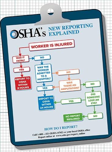 OSHA injury report chart