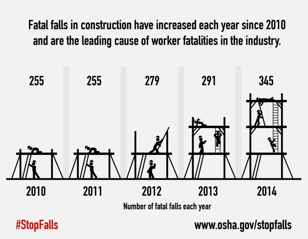 fatalfallssince2010
